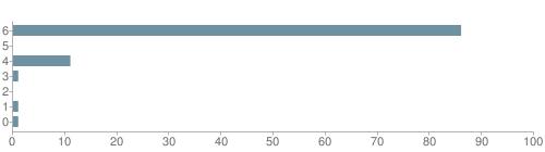 Chart?cht=bhs&chs=500x140&chbh=10&chco=6f92a3&chxt=x,y&chd=t:86,0,11,1,0,1,1&chm=t+86%,333333,0,0,10|t+0%,333333,0,1,10|t+11%,333333,0,2,10|t+1%,333333,0,3,10|t+0%,333333,0,4,10|t+1%,333333,0,5,10|t+1%,333333,0,6,10&chxl=1:|other|indian|hawaiian|asian|hispanic|black|white